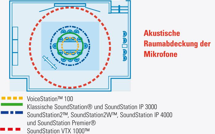 Polycom SoundStation 2 EX mit ISDN-Adapter - Raumabdeckung ohne Mikrofon-Erweiterungsset