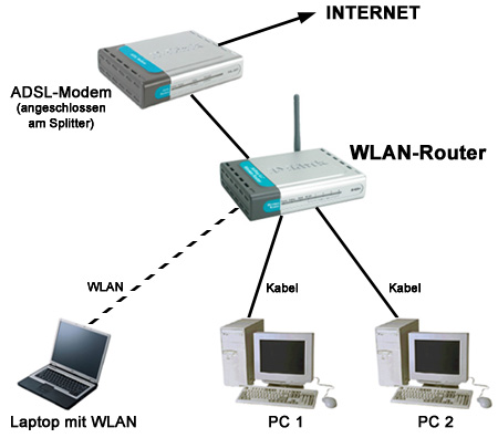 Cat Ip   Routers